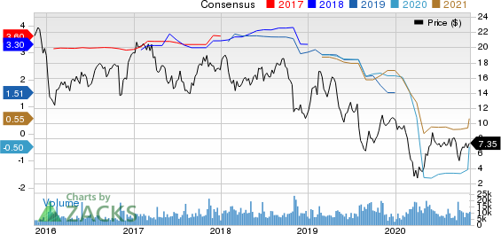 American Axle  Manufacturing Holdings, Inc. Price and Consensus