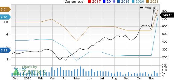 The Trade Desk Inc. Price and Consensus