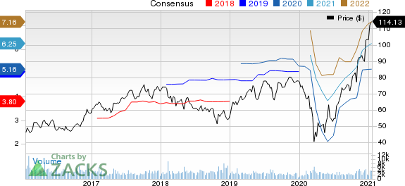 AGCO Corporation Price and Consensus
