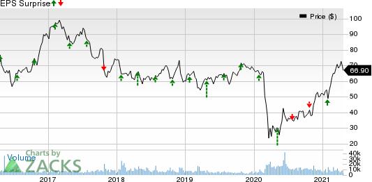 Alaska Air Group, Inc. Price and EPS Surprise