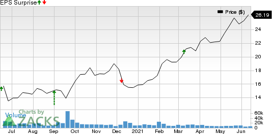 H&R Block, Inc. Price and EPS Surprise