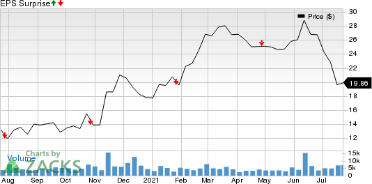 Hawaiian Holdings, Inc. Price and EPS Surprise