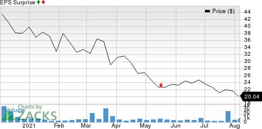 Kinnate Biopharma Inc. Price and EPS Surprise