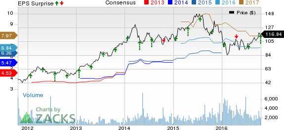 SVB Financial (SIVB) Beats on Q3 Earnings, Revenues Up