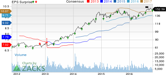 General Dynamics (GD) Beats Earnings, Misses Sales in Q3