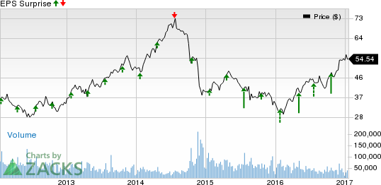 Halliburton (HAL) Q4 Earnings Preview: Can the Run Continue?