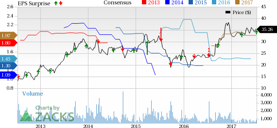 AAR Corp (AIR) Q4 Earnings Top Estimates, Revenues Up Y/Y