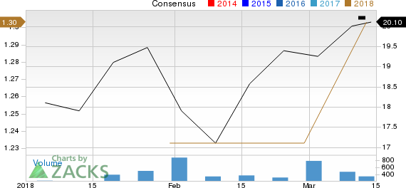 Bluegreen Vacations Corporation Price and Consensus