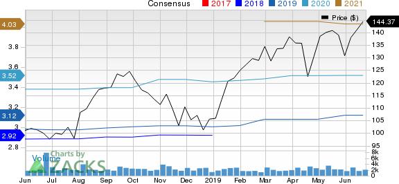 Masimo Corporation Price and Consensus