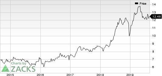 Arbor Realty Trust Price