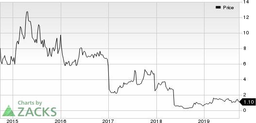 Agile Therapeutics, Inc. Price