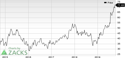 Meritage Corporation Price