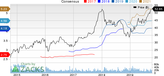 D.R. Horton, Inc. Price and Consensus