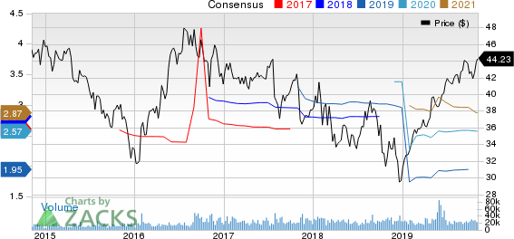 Johnson Controls International plc Price and Consensus
