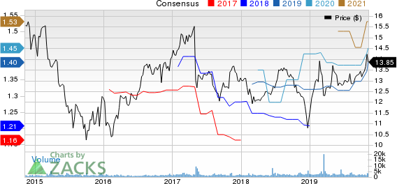 Hercules Capital, Inc. Price and Consensus