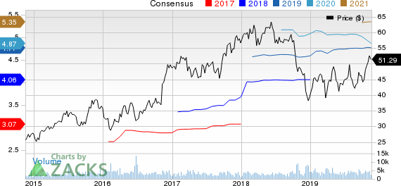 Western Alliance Bancorporation Price and Consensus