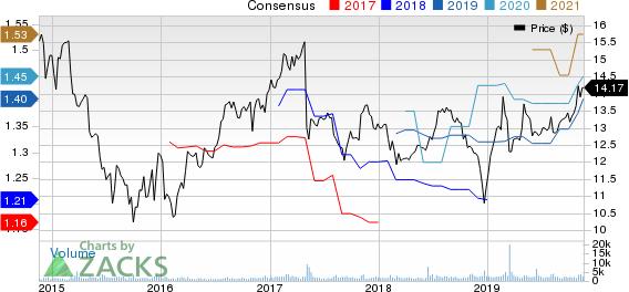 Hercules Capital, Inc. Price and Consensus