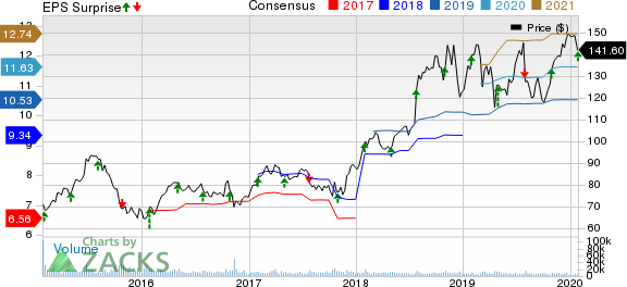 HCA Healthcare, Inc. Price, Consensus and EPS Surprise