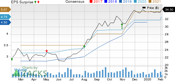 PennyMac Financial Services, Inc. Price, Consensus and EPS Surprise