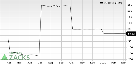 Donegal Group, Inc. PE Ratio (TTM)