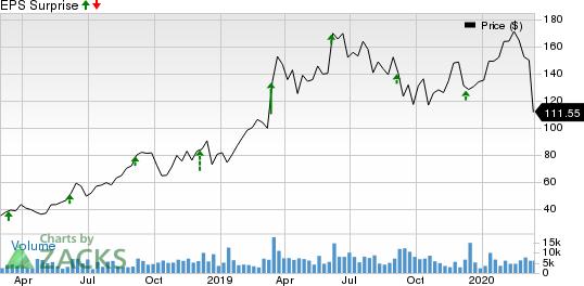 MongoDB, Inc. Price and EPS Surprise