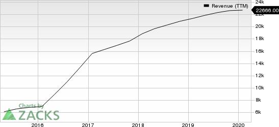 Broadcom Inc. Revenue (TTM)