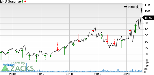 Emergent Biosolutions Inc. Price and EPS Surprise