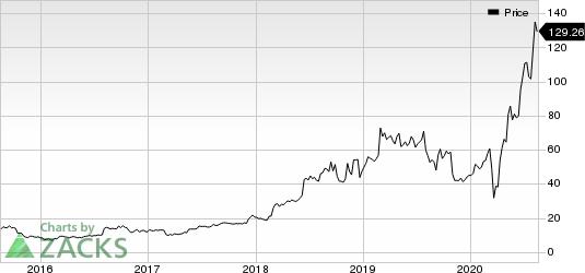 Etsy, Inc. Price