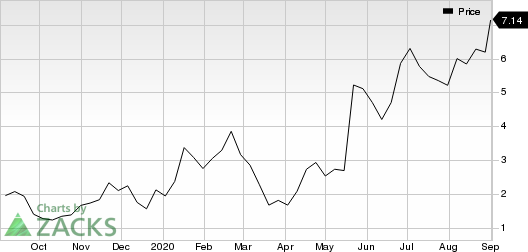 Surface Oncology, Inc. Price
