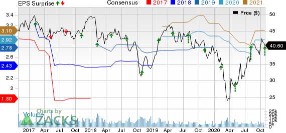 Sealed Air Corporation Price, Consensus and EPS Surprise