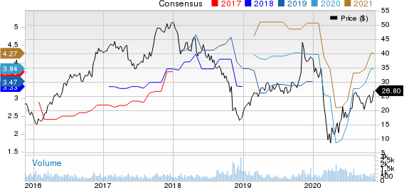 Koppers Holdings Inc. Price and Consensus