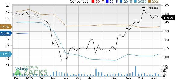 Jazz Pharmaceuticals PLC Price and Consensus