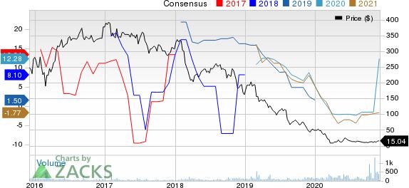 Summit Midstream Partners, LP Price and Consensus