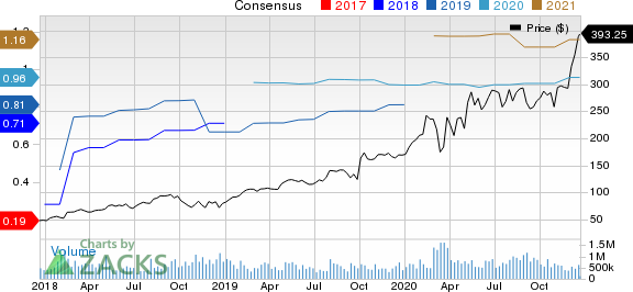 Ringcentral, Inc. Price and Consensus