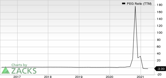 PVH Corp. PEG Ratio (TTM)