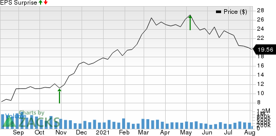 Ruths Hospitality Group, Inc. Price and EPS Surprise