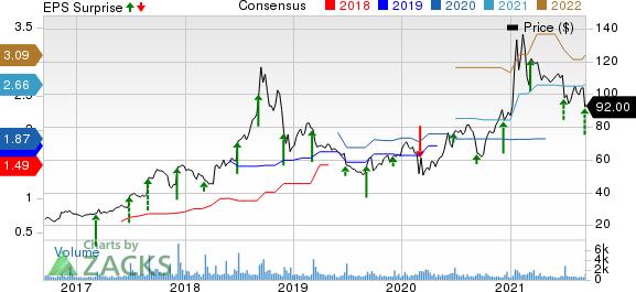 AeroVironment, Inc. Price, Consensus and EPS Surprise