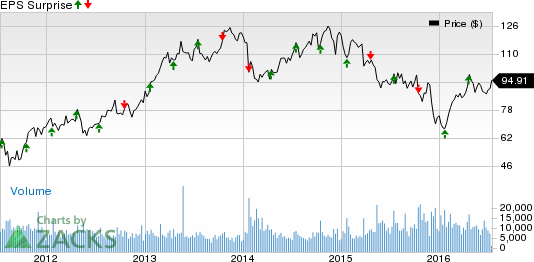 Kansas City Southern (KSU) Q2 Earnings: What's in Store?