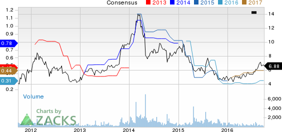 Ultra Clean Holdings is Now a Strong Buy: Should You Add?