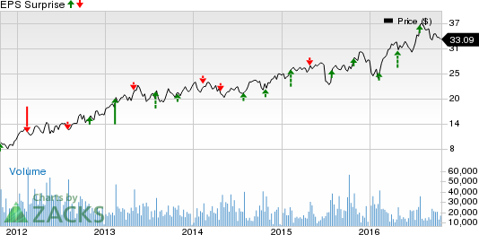 Construction Stocks' Earnings on Oct 25: MAS, USG, SHW, WSO