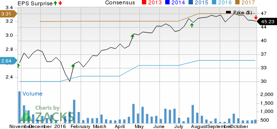 Plexus (PLXS) Misses Earnings & Revenue Estimates in Q4