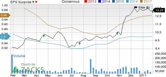 Huntington (HBAN) Beats on Q4 Earnings; Revenue Up Y/Y