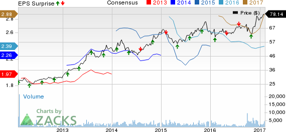 CBOE Holdings (CBOE) Beats on Q4 Earnings and Revenues