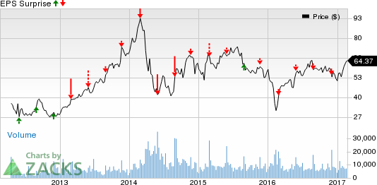 What's in the Cards for Splunk (SPLK) in Q4 Earnings?