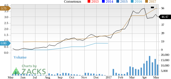 Top Ranked Momentum Stocks to Buy for May 5th