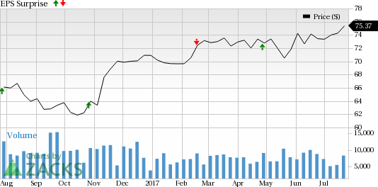 Should You Buy Waste Management (WM) Ahead of Earnings?