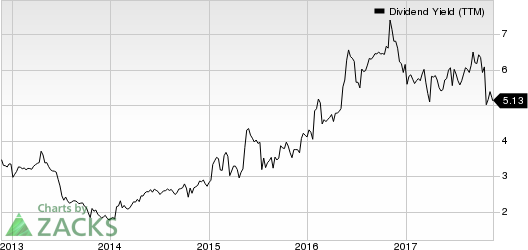 TESSCO Technologies Incorporated Dividend Yield (TTM)