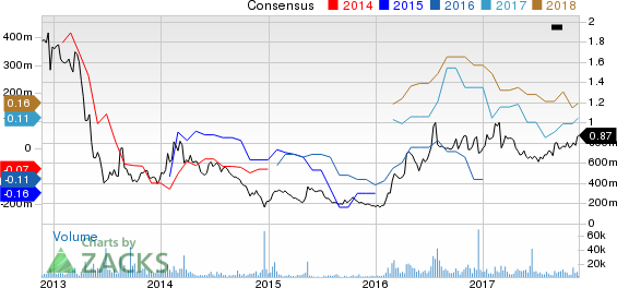 Golden Star Resources, Ltd Price and Consensus