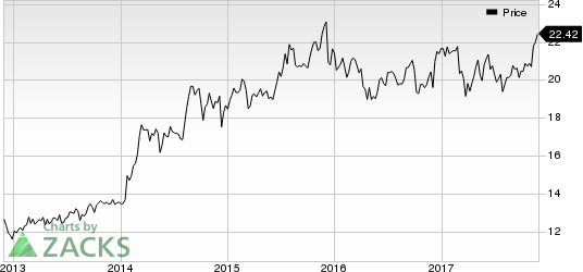 Vector Group Ltd. Price