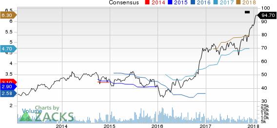 Comerica Incorporated Price and Consensus